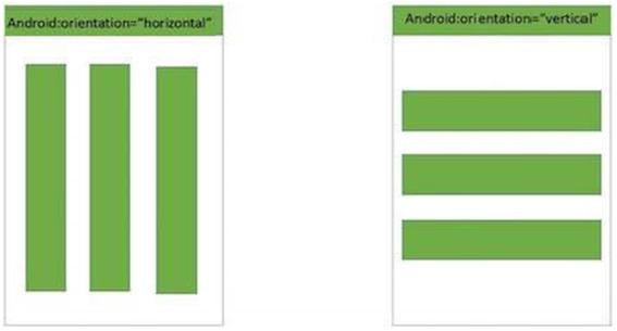 Android layout tutorial for beginners - Java Beginners Tutorial